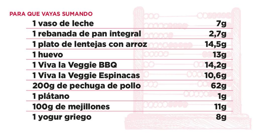 tabla proteica de alimentos
